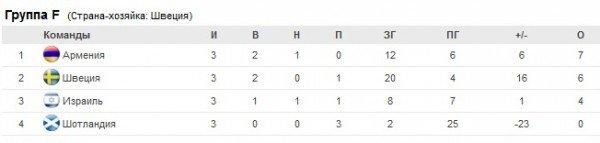 Сборная Армении по футзалу стала победительницей группы F