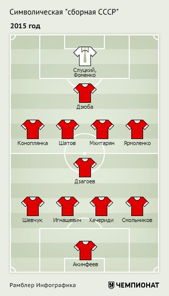 Генрих Мхитарян попал в состав символической сборной из игроков, рожденных в СССР